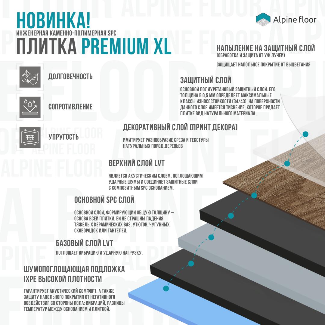 Alpine Floor Premium XL характеристики